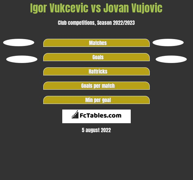 Igor Vukcevic vs Jovan Vujovic h2h player stats