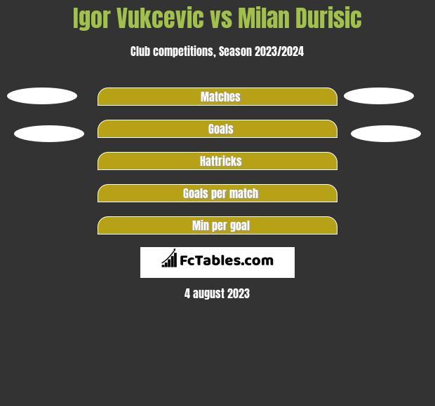 Igor Vukcevic vs Milan Durisic h2h player stats