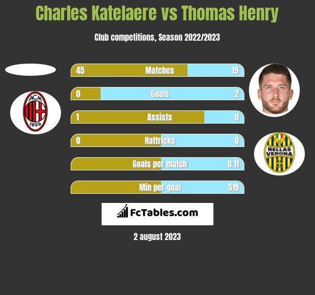 Charles Katelaere vs Thomas Henry h2h player stats