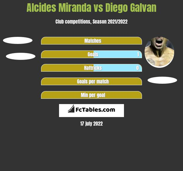 Alcides Miranda vs Diego Galvan h2h player stats