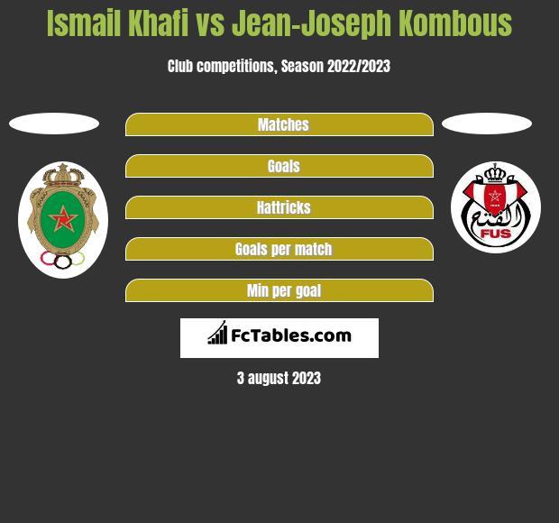 Ismail Khafi vs Jean-Joseph Kombous h2h player stats