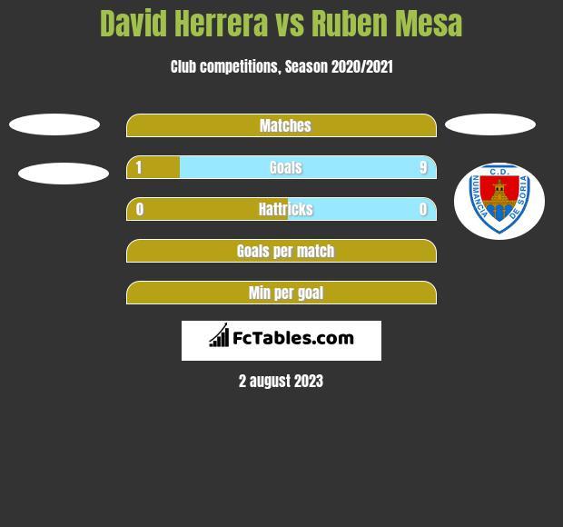 David Herrera vs Ruben Mesa h2h player stats