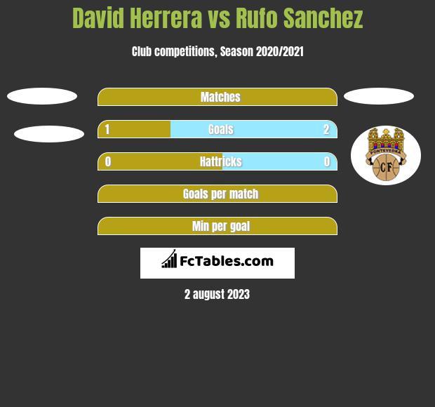 David Herrera vs Rufo Sanchez h2h player stats