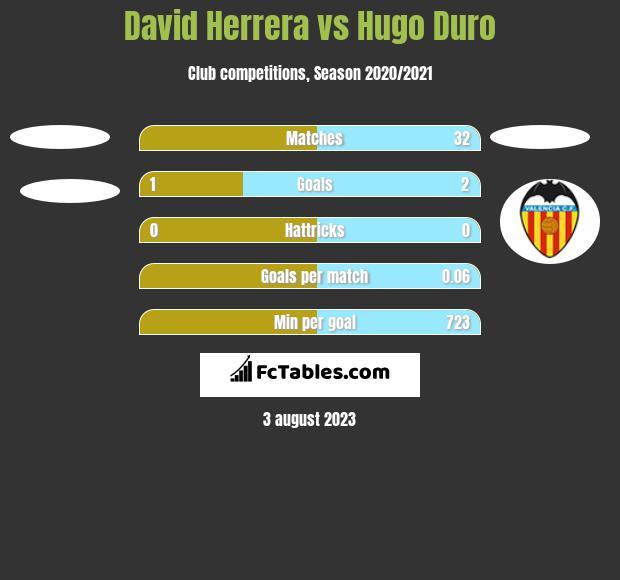David Herrera vs Hugo Duro h2h player stats