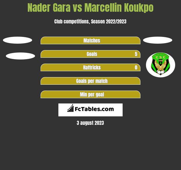 Nader Gara vs Marcellin Koukpo h2h player stats