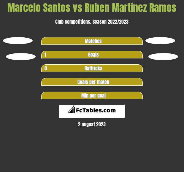 Marcelo Santos vs Ruben Martinez Ramos h2h player stats