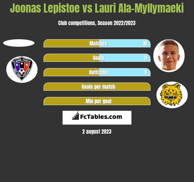 Joonas Lepistoe vs Lauri Ala-Myllymaeki h2h player stats