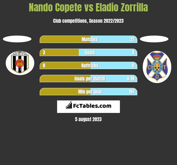Nando Copete vs Eladio Zorrilla h2h player stats