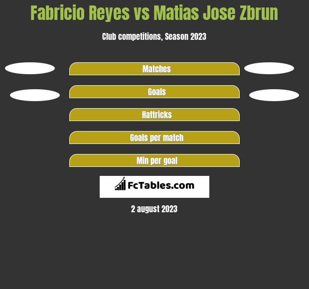 Fabricio Reyes vs Matias Jose Zbrun h2h player stats