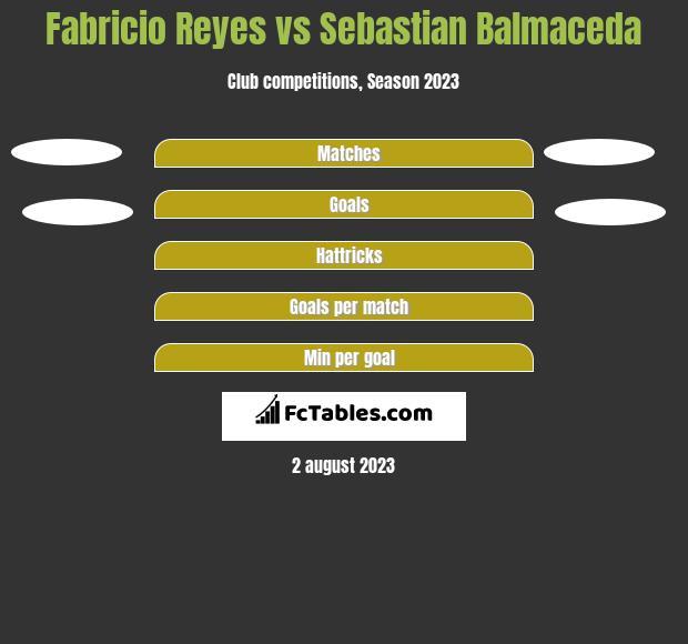 Fabricio Reyes vs Sebastian Balmaceda h2h player stats