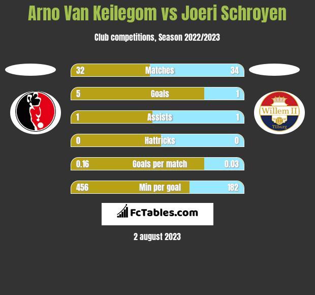 Arno Van Keilegom vs Joeri Schroyen h2h player stats