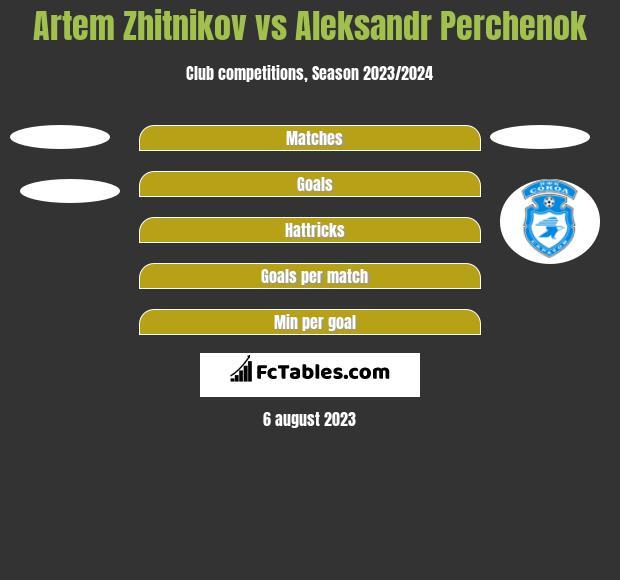 Artem Zhitnikov vs Aleksandr Perchenok h2h player stats