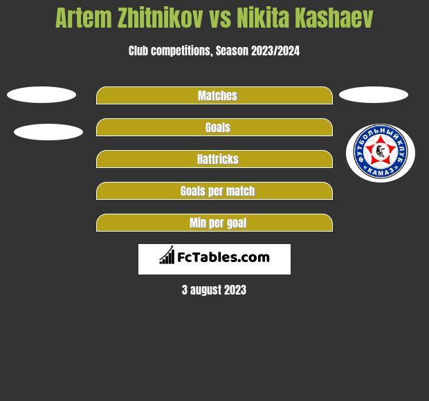 Artem Zhitnikov vs Nikita Kashaev h2h player stats