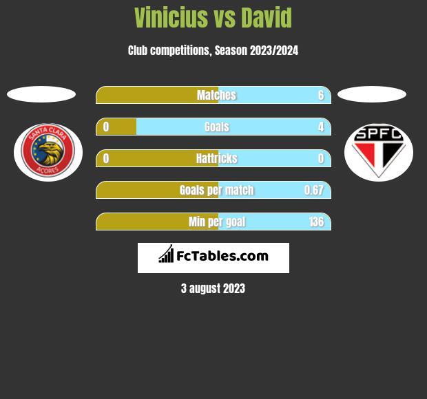Vinicius vs David h2h player stats