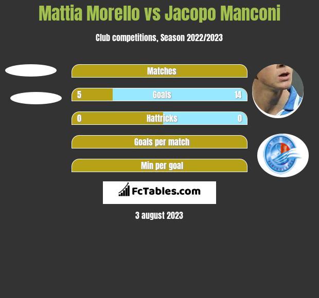 Mattia Morello vs Jacopo Manconi h2h player stats