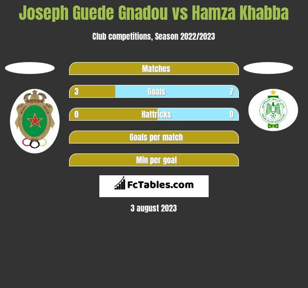 Joseph Guede Gnadou vs Hamza Khabba h2h player stats