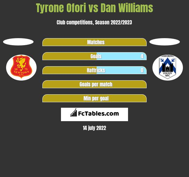 Tyrone Ofori vs Dan Williams h2h player stats