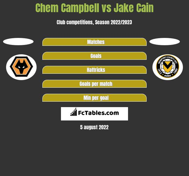 Chem Campbell vs Jake Cain h2h player stats