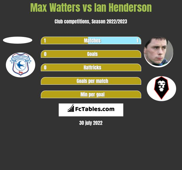 Max Watters vs Ian Henderson h2h player stats