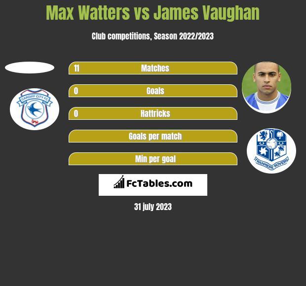 Max Watters vs James Vaughan h2h player stats