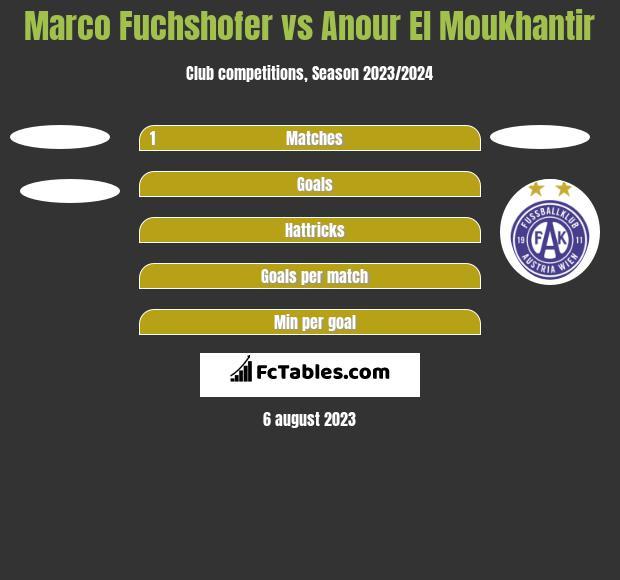 Marco Fuchshofer vs Anour El Moukhantir h2h player stats