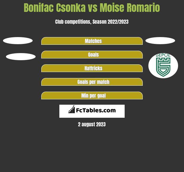 Bonifac Csonka vs Moise Romario h2h player stats