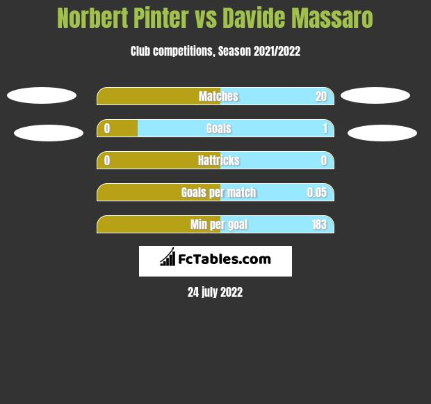 Norbert Pinter vs Davide Massaro h2h player stats