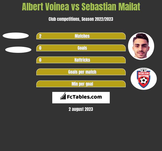 Albert Voinea vs Sebastian Mailat h2h player stats