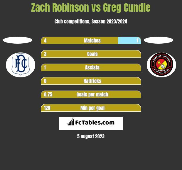 Zach Robinson vs Greg Cundle h2h player stats