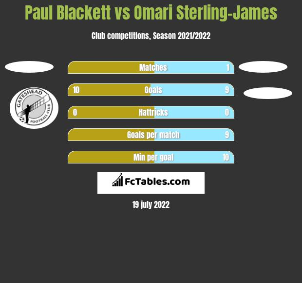 Paul Blackett vs Omari Sterling-James h2h player stats