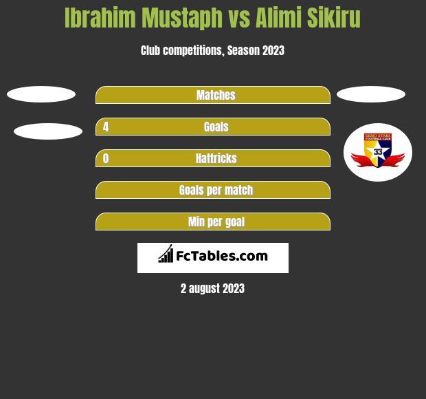Ibrahim Mustaph vs Alimi Sikiru h2h player stats