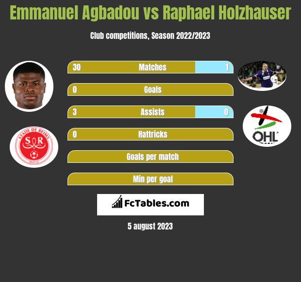 Emmanuel Agbadou vs Raphael Holzhauser h2h player stats