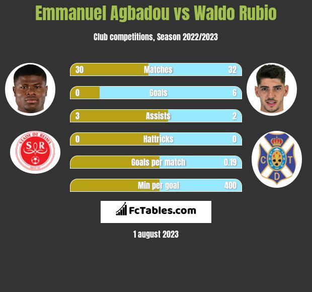 Emmanuel Agbadou vs Waldo Rubio h2h player stats