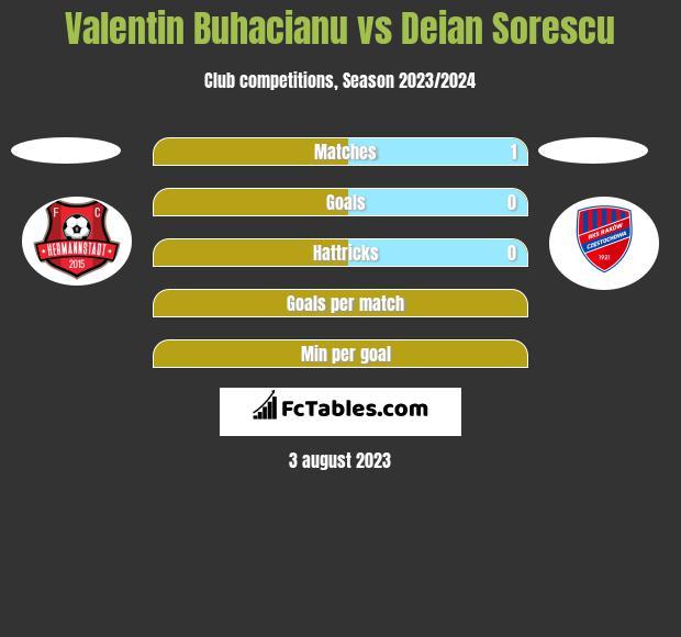 Valentin Buhacianu vs Deian Sorescu h2h player stats