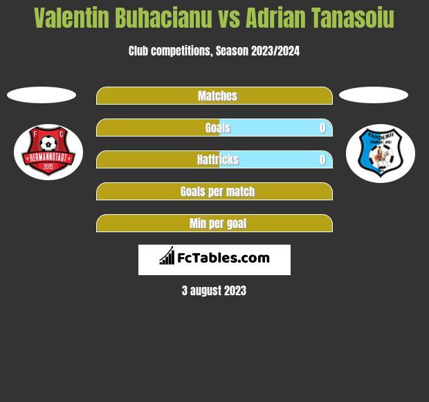 Valentin Buhacianu vs Adrian Tanasoiu h2h player stats