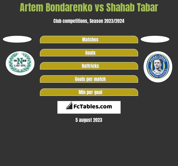 Artem Bondarenko vs Shahab Tabar h2h player stats