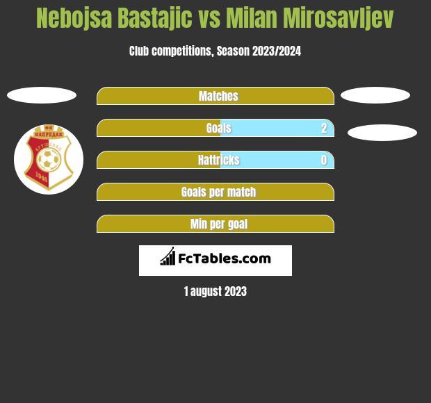 Nebojsa Bastajic vs Milan Mirosavljev h2h player stats