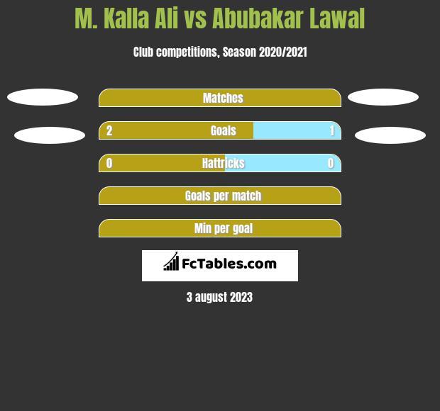 M. Kalla Ali vs Abubakar Lawal h2h player stats