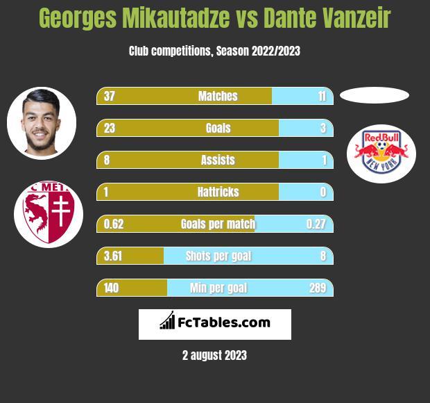 Georges Mikautadze vs Dante Vanzeir h2h player stats