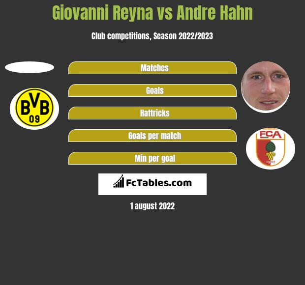 Giovanni Reyna vs Andre Hahn h2h player stats