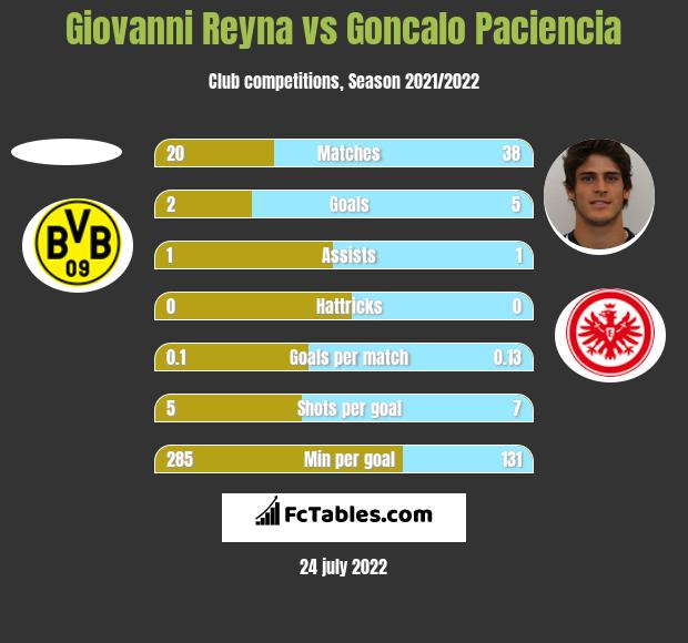 Giovanni Reyna vs Goncalo Paciencia h2h player stats