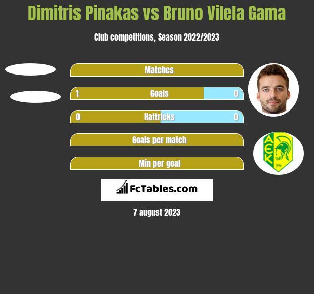 Dimitris Pinakas vs Bruno Vilela Gama h2h player stats