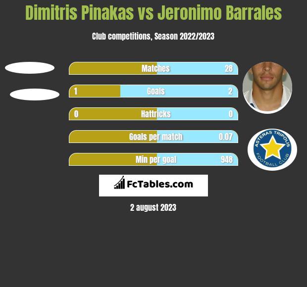 Dimitris Pinakas vs Jeronimo Barrales h2h player stats