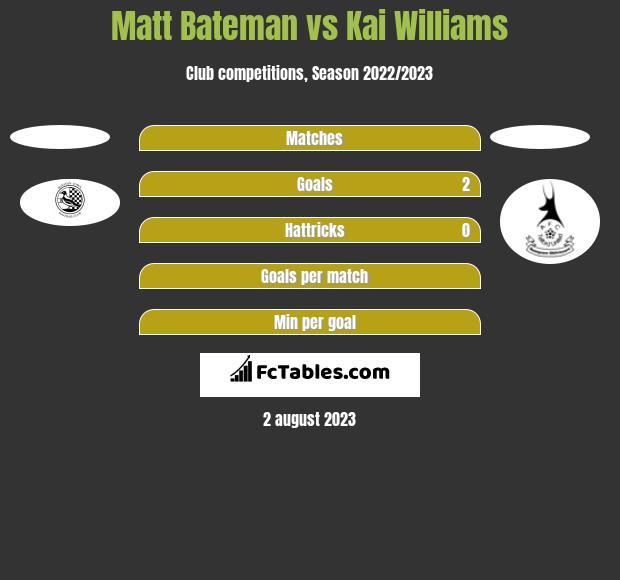 Matt Bateman vs Kai Williams h2h player stats