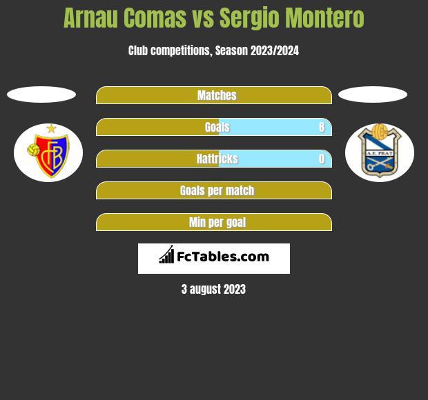 Arnau Comas vs Sergio Montero h2h player stats
