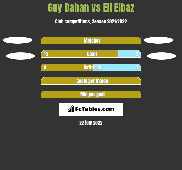 Guy Dahan vs Eli Elbaz h2h player stats