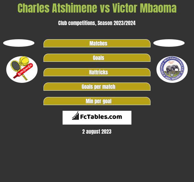 Charles Atshimene vs Victor Mbaoma h2h player stats