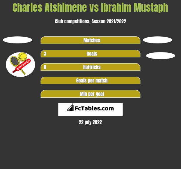 Charles Atshimene vs Ibrahim Mustaph h2h player stats