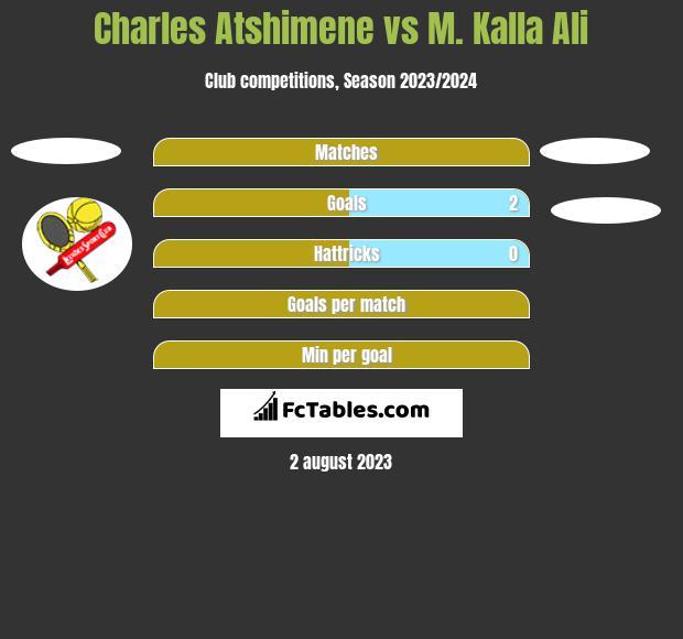 Charles Atshimene vs M. Kalla Ali h2h player stats