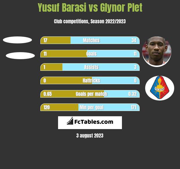 Yusuf Barasi vs Glynor Plet h2h player stats